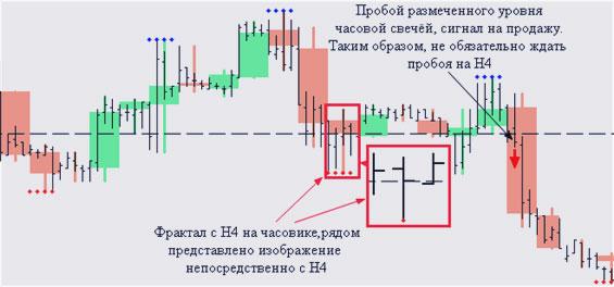 использование на графике типичных фракталов