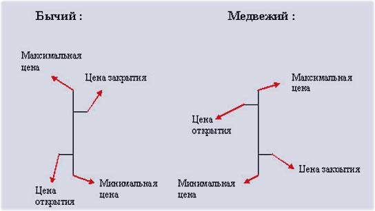графики с индикаторами, трейдинг в онлайне