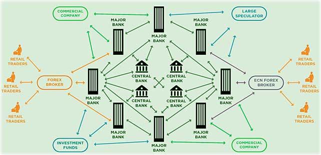 схема биржи, как устроен рынок