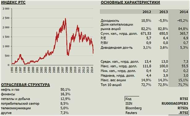 график индекса по РТС