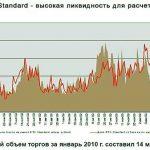 Скальпинг на бирже РТС. Видеокурс по методам анализа валютного рынка