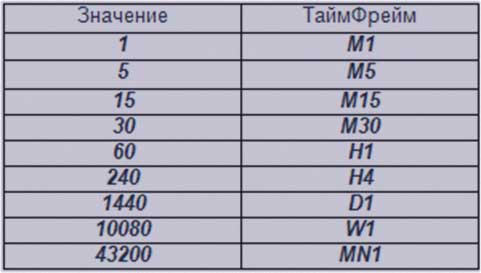 таблица индикатора, под описания
