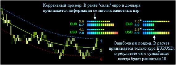 стратегия по валютам, победа форекс