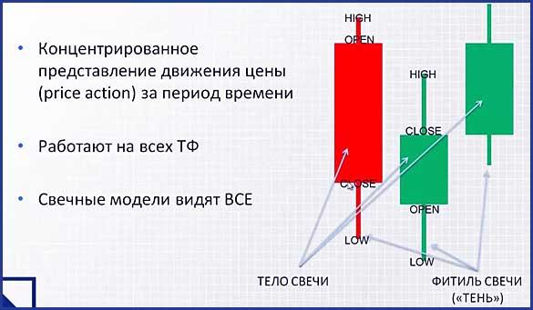 Онлайн графики Форекс, в реальном времени. Практический трейдинг с использованием индикаторов