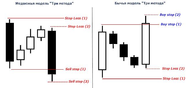Торговля по Трем методам