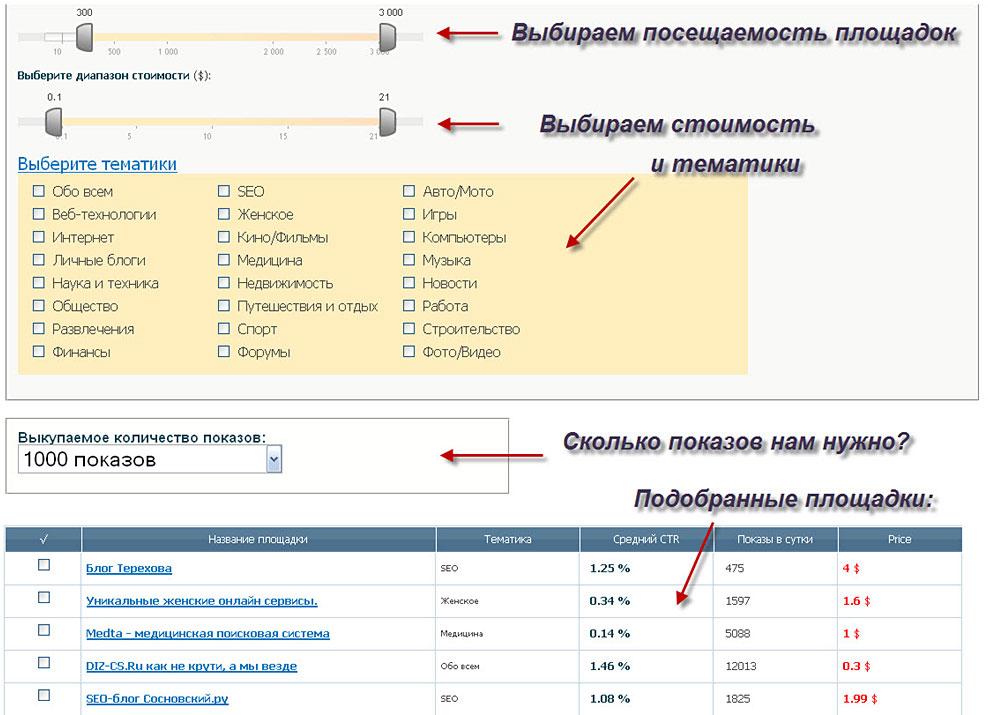выбор сайтов (площадок)