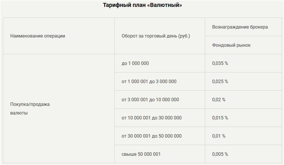 валютный рынок, тарификация