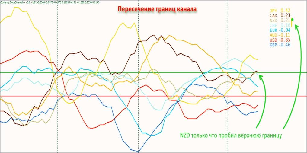 спад валюты