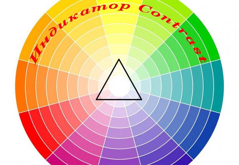 Индикатор Contrast с алертом— общее описание, настройки и правила торговли