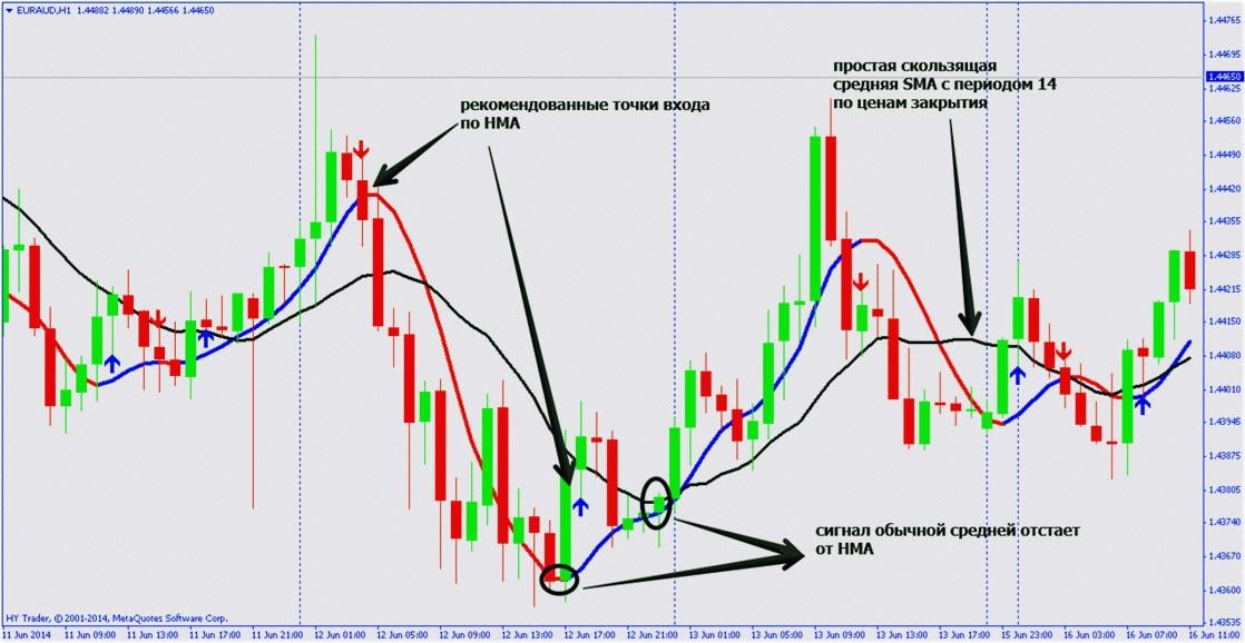 сигналы HMA в стратегии