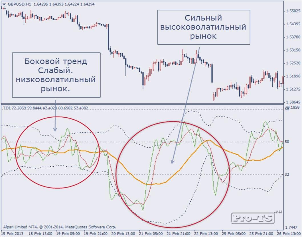 показатели силы рынка