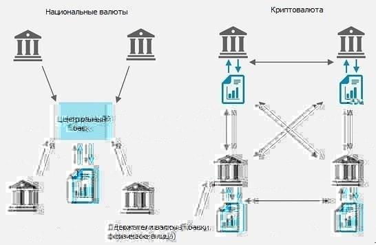 Регуляция криптовалют