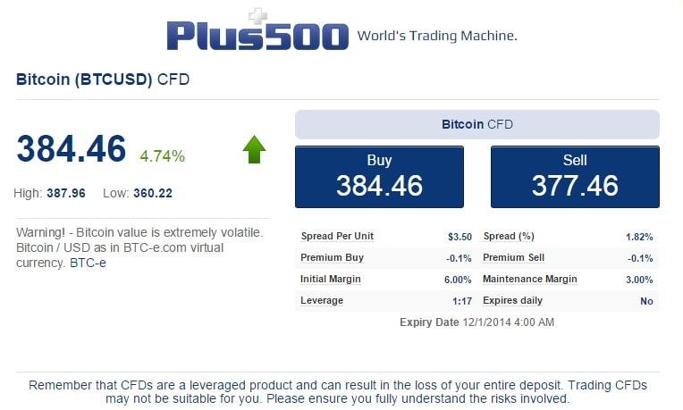 Торговля биткоинами с Plus500