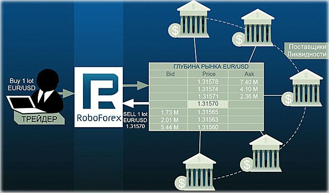 РобоФорекс с выводом позиции в рынок