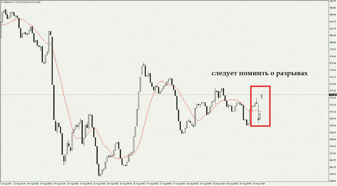 торговля с разрывами по криптовалюте