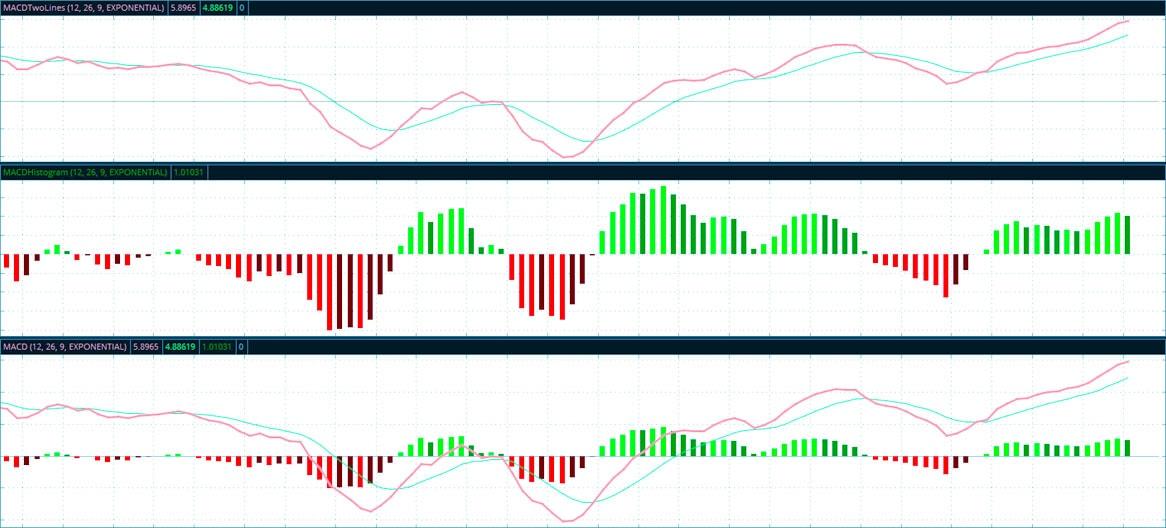 индикатор с графиком