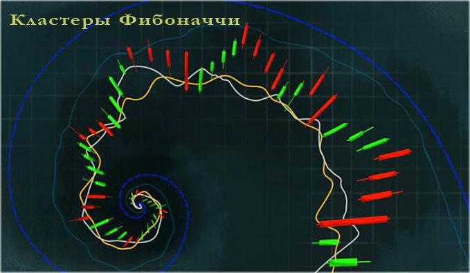 Кластеры Фибоначчи и индикатор на их основе. Как применять в торговле эти инструменты?