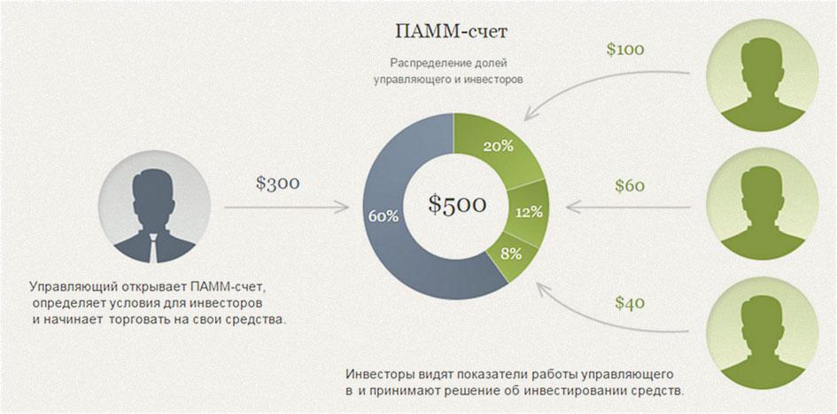детали ПАММ рейтинга