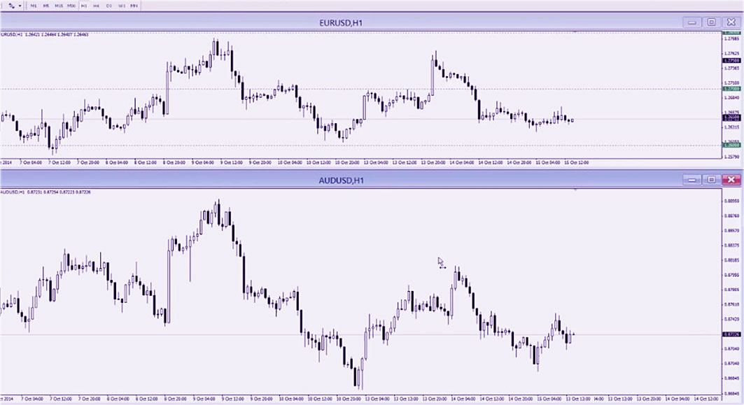 как лучше торговать, в сравнении AUD и USD