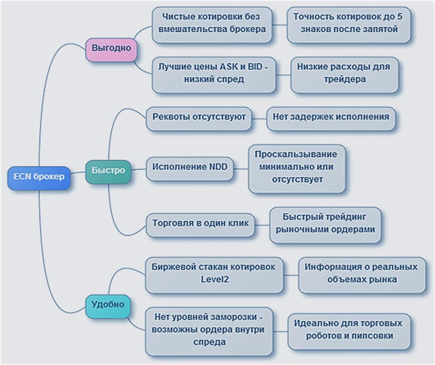 процесс ECN у брокеров
