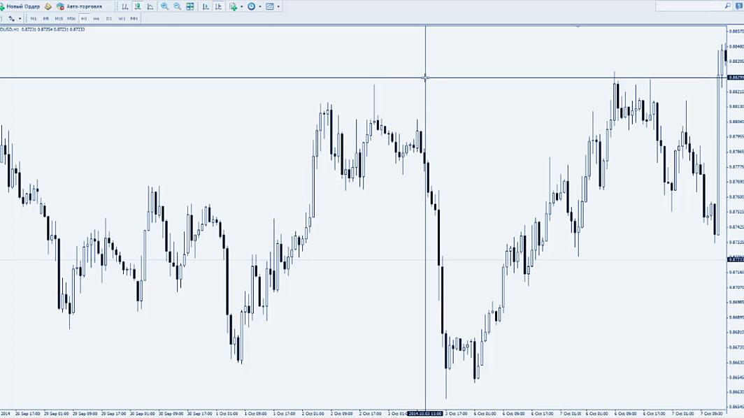 тренд по доллару с AUD / USD