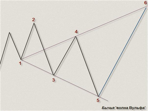 Индикаторы Волн Вульфа. Обзор 3 лучших и одновременно бесплатных алгоритмов