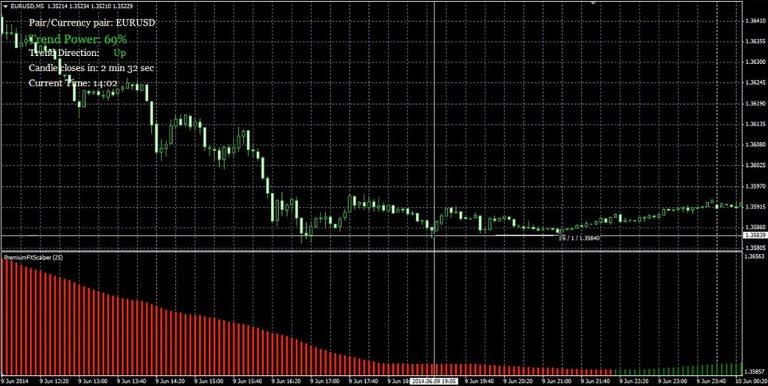 Торговля по техническим индикаторам на бинарных опционах