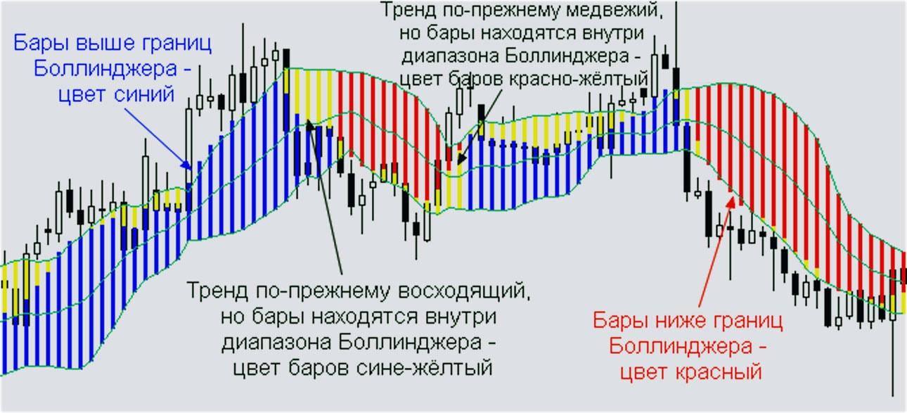 Индикатор forex профит indicator buy sell forex secret