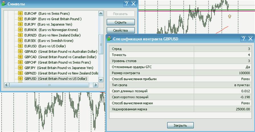 обзор рынка в МТ4
