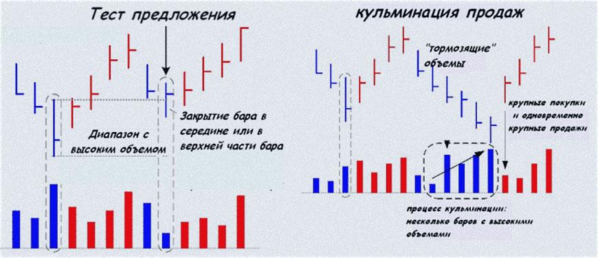 тренд спроса + анализ индикаторов