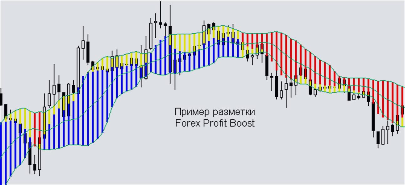 торговый индикатор, скаченный в ПК