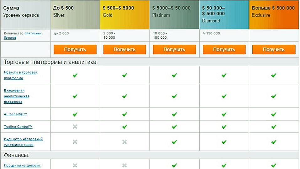 Сколько основных типов счетов и пакетов услуг предлагает forex club автоматические системы торговли на форексе