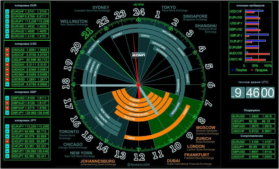 Время открытия и закрытия бирж на форекс