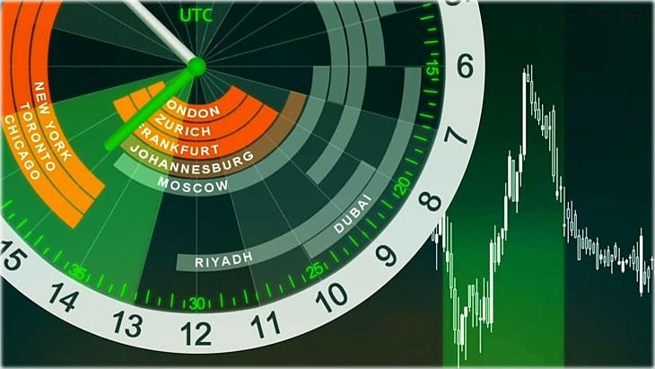 часы работы (активности) бирж