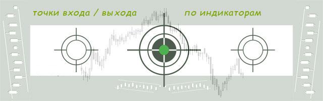 Индикаторы Форекс, показывающие точки входа и выхода из рынка. Обзор самых востребованных алгоритмов