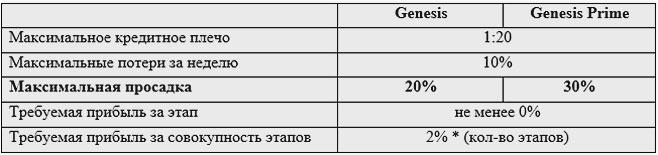 этапы тарифа