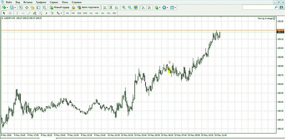 график Binomo, итоговый сигнал