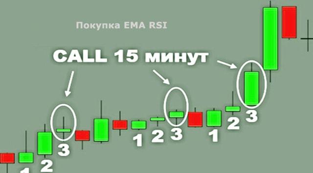 15 минутка стратегия