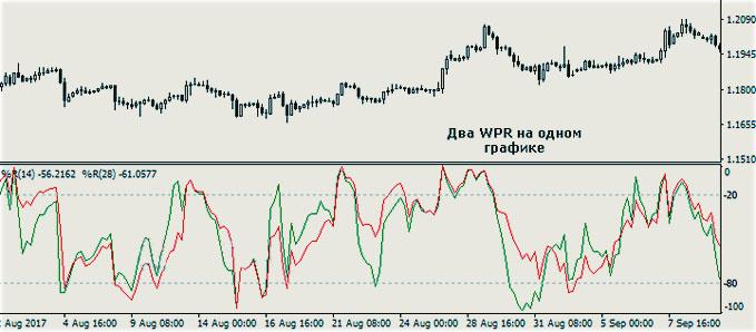 метод по WPR в стратегии