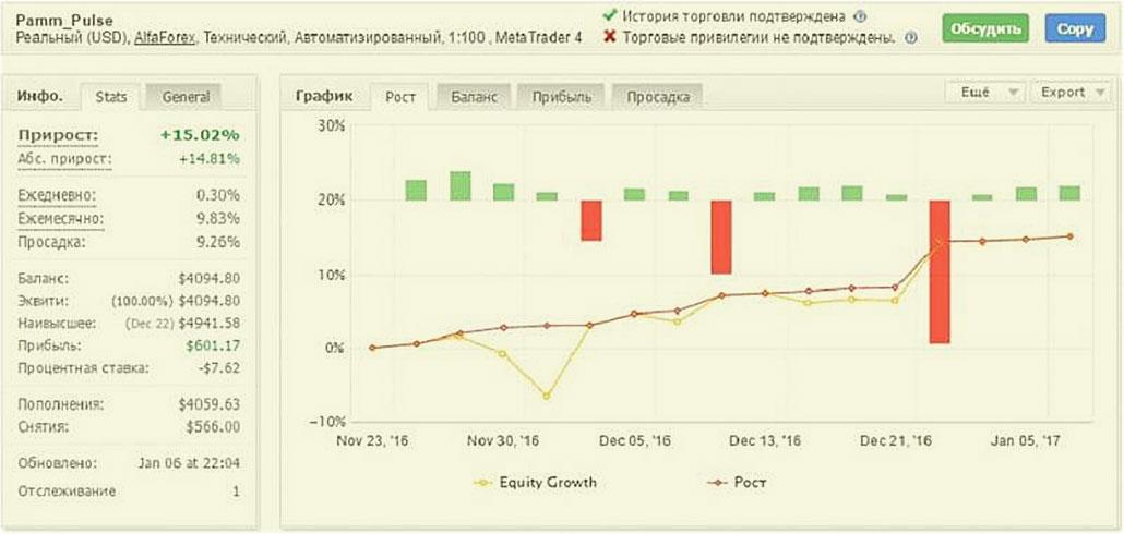мониторинг Forex - Pulse