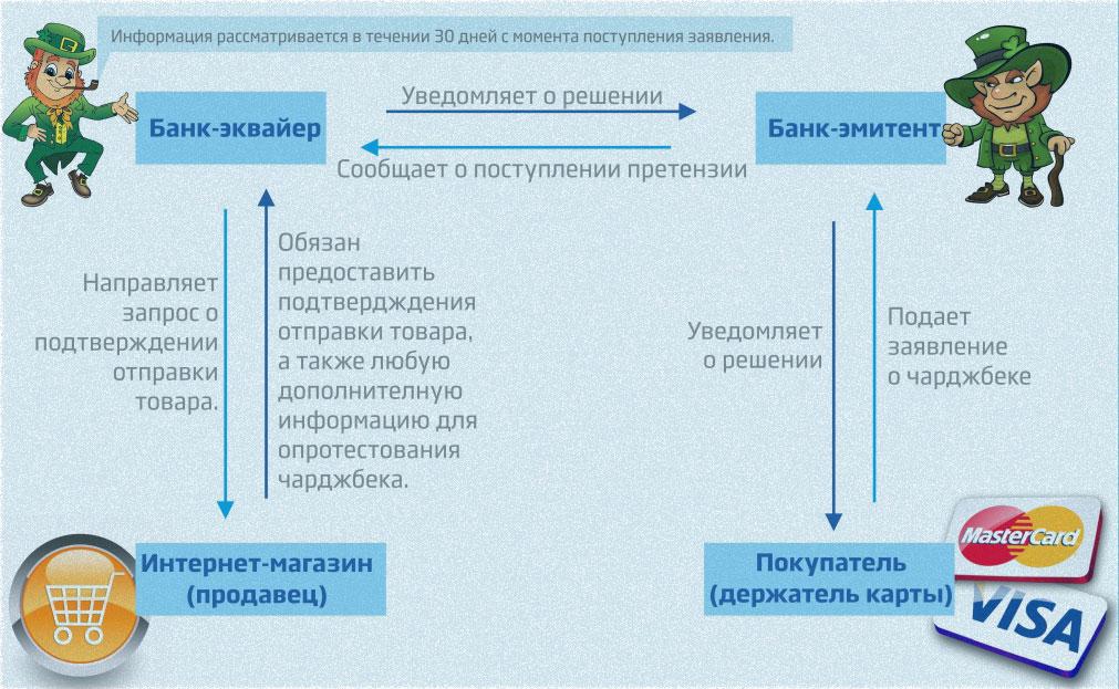 система возврата перевода