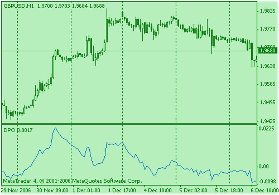 индикатор DPO график