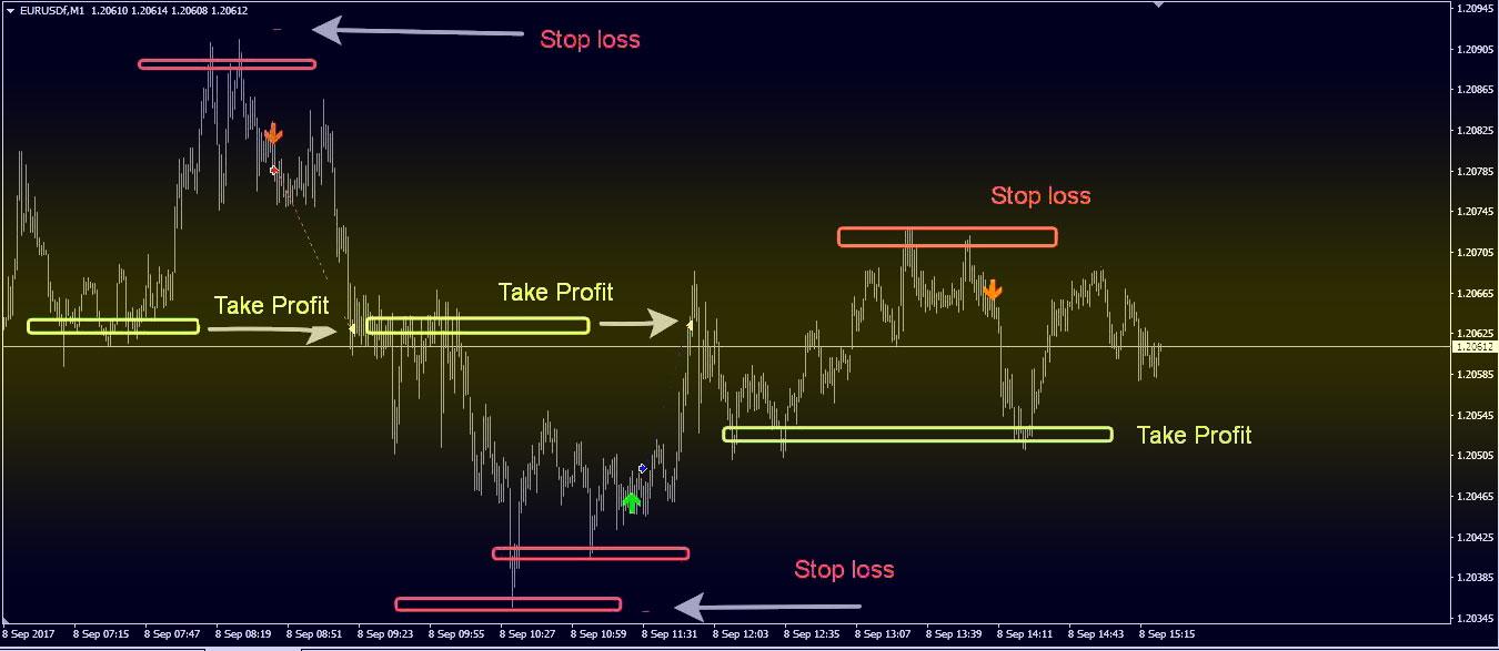 график Calm Indicator