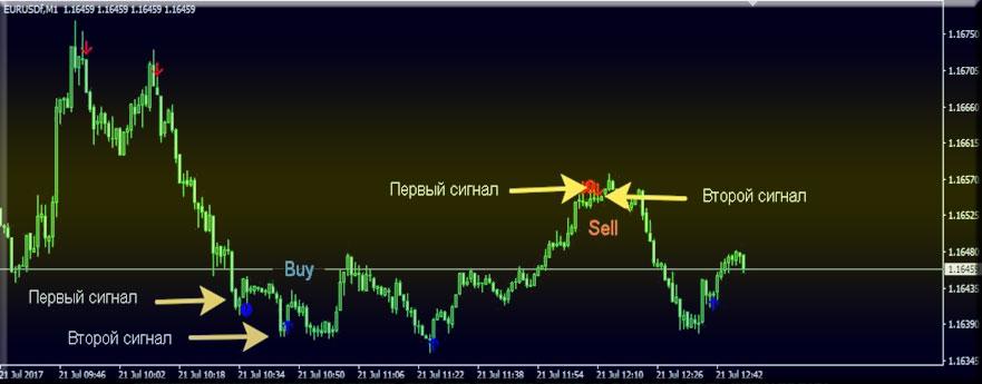 Calm Indicator скачать